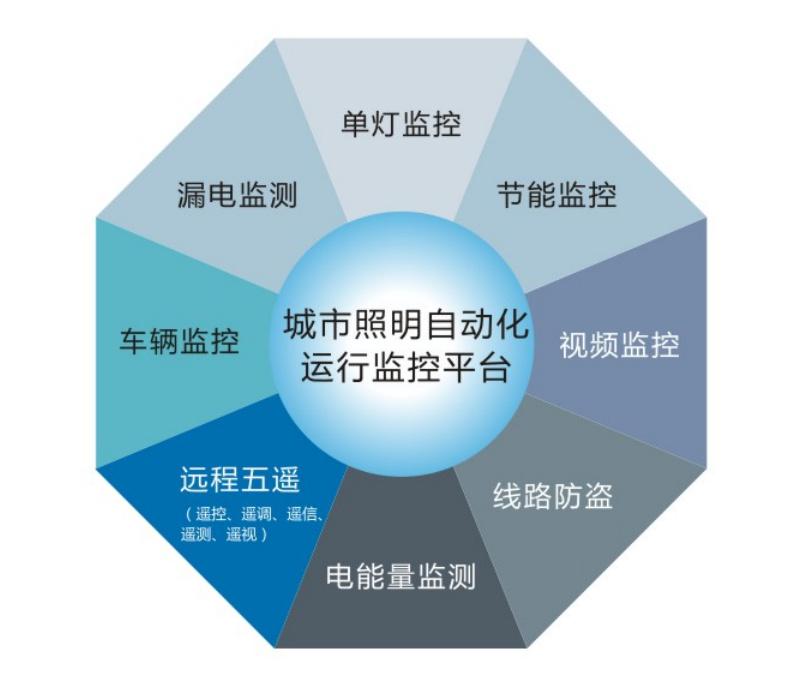 智能照明监控管理系统 路灯监控终端